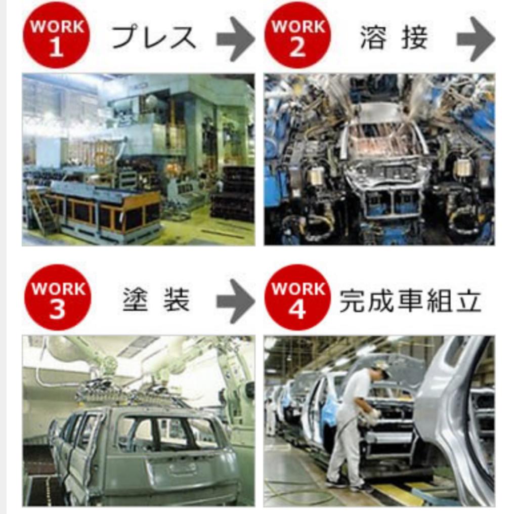 本田期間工の4つの工程