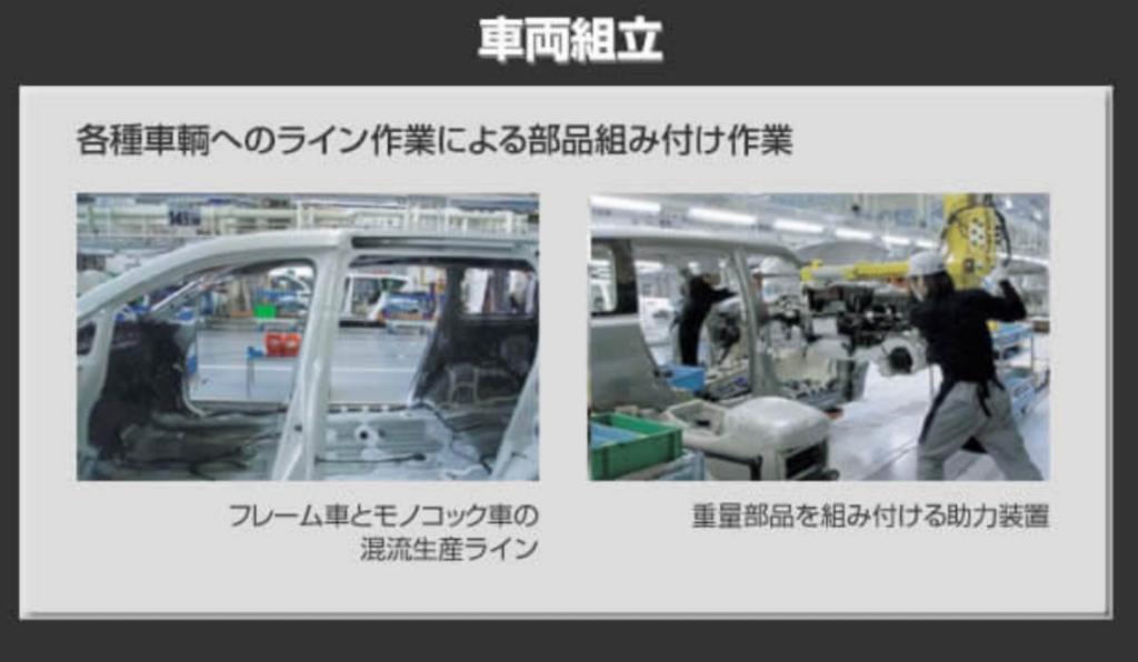 日産車体九州期間工の車両組立工程